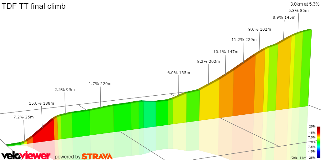Tour de France 2016 Stage 18 final climb 2D profile