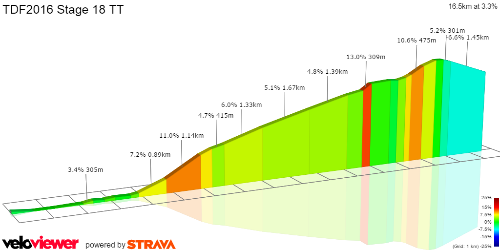 Tour de France 2016 Stage 18 full stage 2D profile
