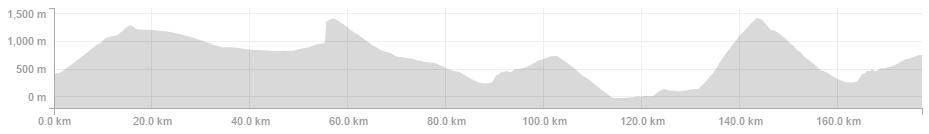 Hugo Houle -Garmin Edge 500 - 177.2km 5:42:44 4,471m