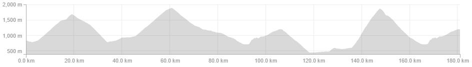 Jussi Veikkanen -Garmin Edge 500 - 181.0km 5:56:53 4,593m