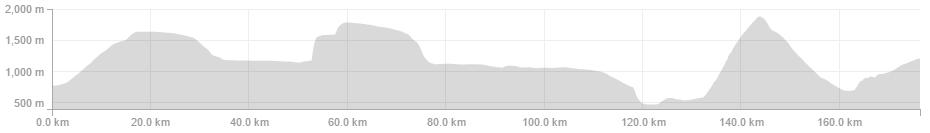 Martijn Keizer -Pioneer - 176.3km 5:34:03 3,558m