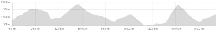 Nathan Brown -Garmin Edge 1000 - 174.7km 5:25:38 4,312m