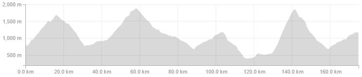 Strava Route elevation profile