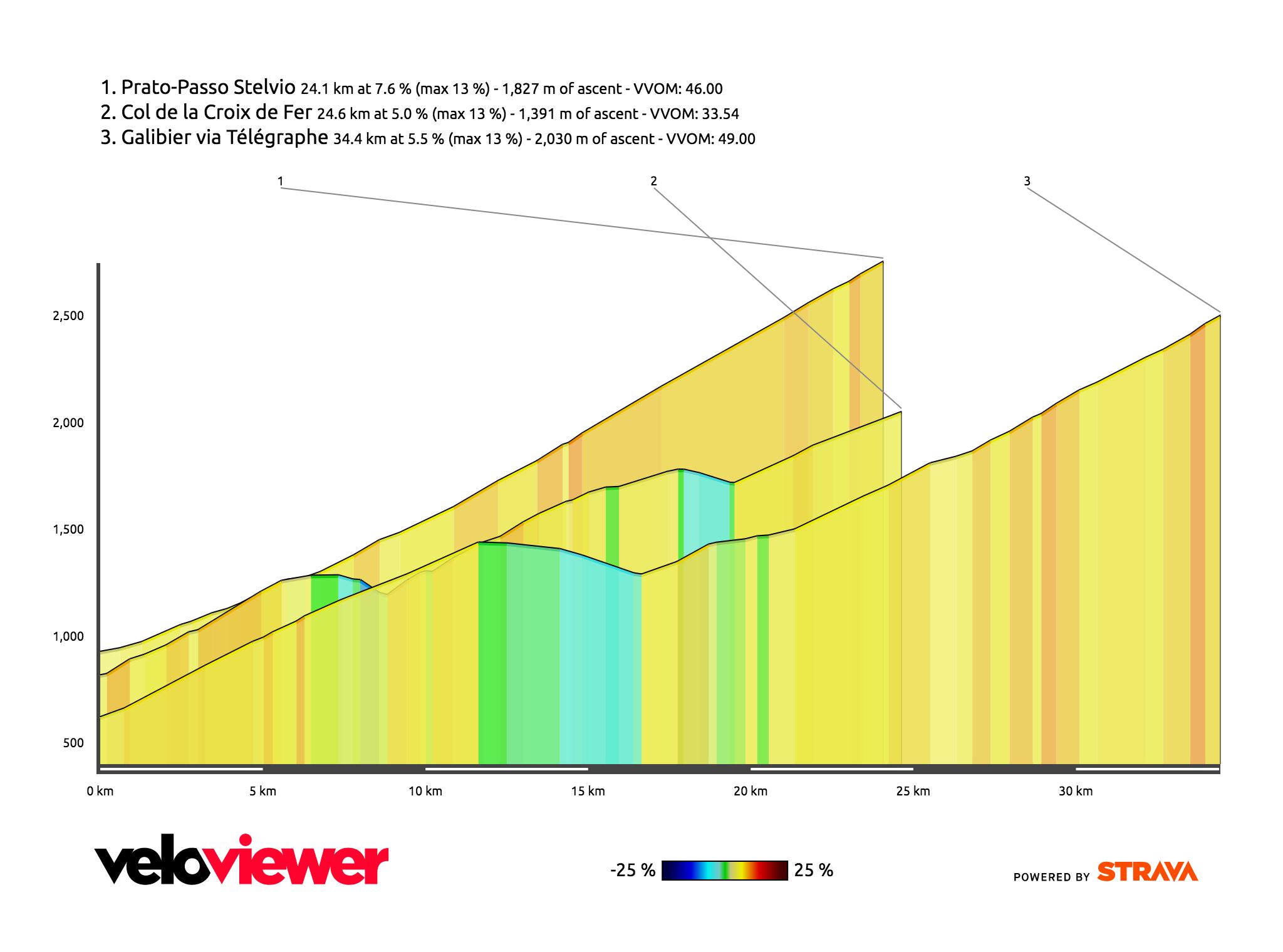 VeloViewer Blog - Part 2