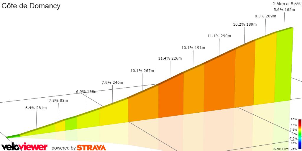 Tour de France 2016 Stage 18 Cote de Domancy 2D profile