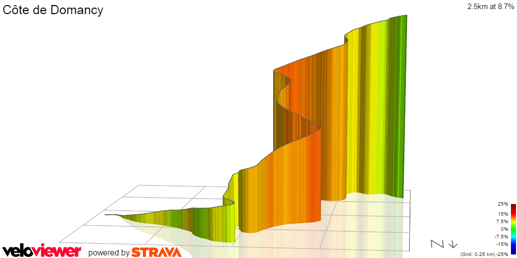 Tour de France 2016 Stage 18 Cote de Domancy 3D profile