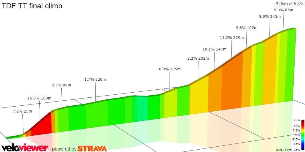 Tour de France 2016 Stage 18 final climb 2D profile