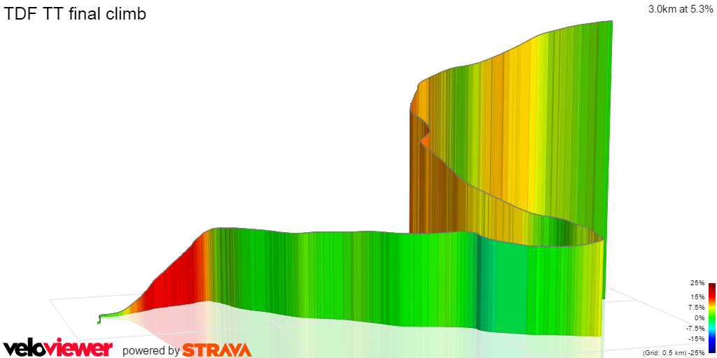 Tour de France 2016 Stage 18 final climb 3D profile