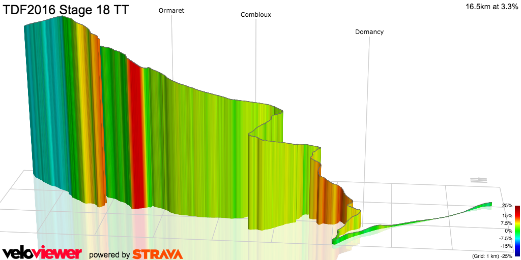 Tour de France 2016 Stage 18 full stage 3D profile