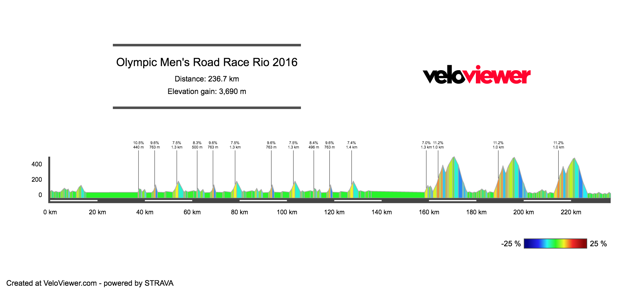 Olympic Road Race Profile