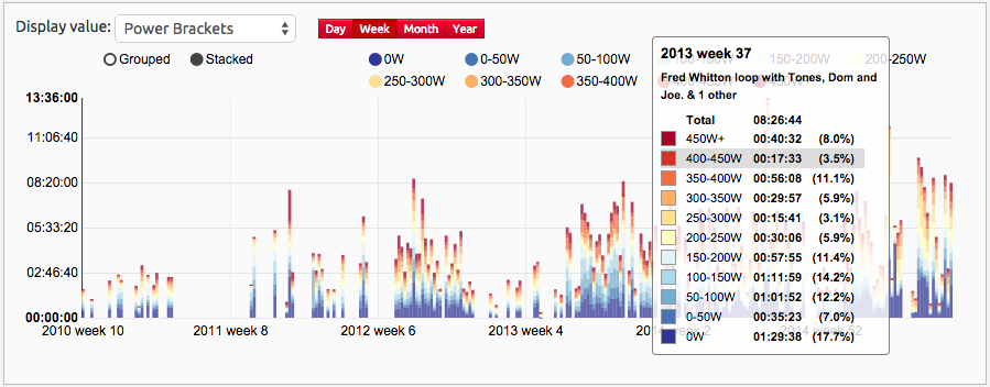Summary View of Heart Rate Zones, Power Zones (& now Pace