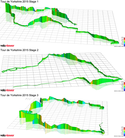 Tour de Yorkshire 2015 - Stage elevation profiles