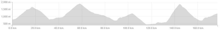 Gianfranco Zilioli -PowerTap Joule GPS+ - 177.0km 5:34:27 4,598m