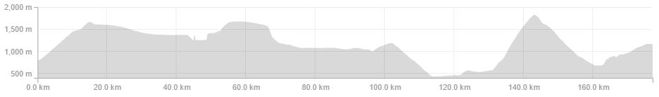 Grega Bole -Garmin Edge 500 - 177.2km 5:19:39 3,745m