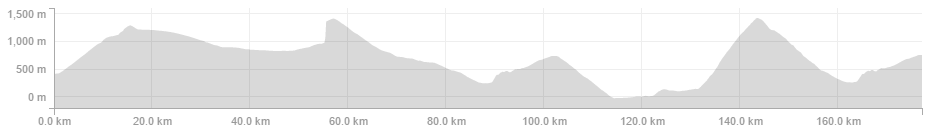 Hugo Houle - Garmin Edge 500 - 177.2km 5:42:44 4,471m