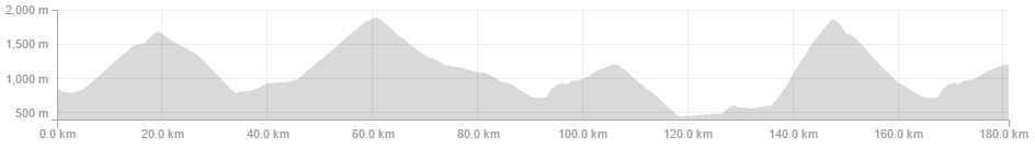 GPS Device Elevation Comparison from Giro 2015 Stage 16