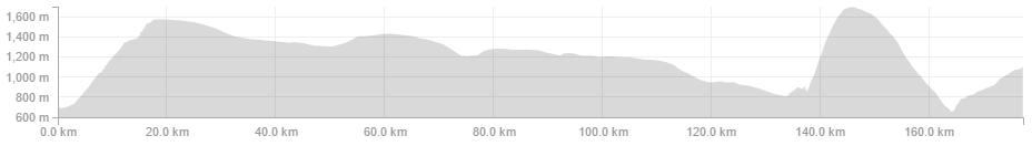 Maarten Tjallingii -Pioneer - 177.3km 5:43:53 2,529m