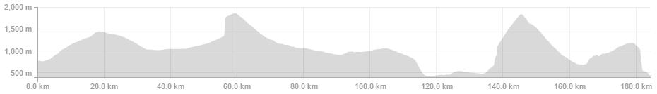 Marcus Burghardt -SRM PC8 - 184.4km 6:13:50 3,788m