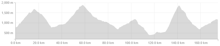 Strava Route elevation profile