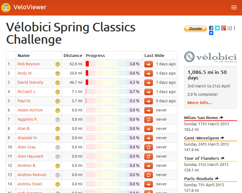 VeloBici Spring Classics Leaderboard