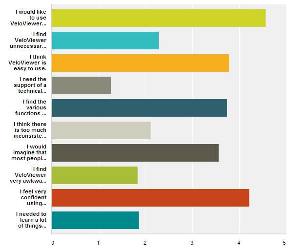 VeloViewer SUS Scores