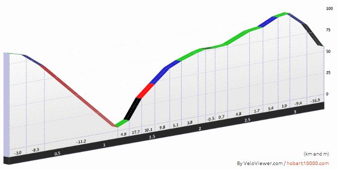 Wormhill Gradient Profile Big