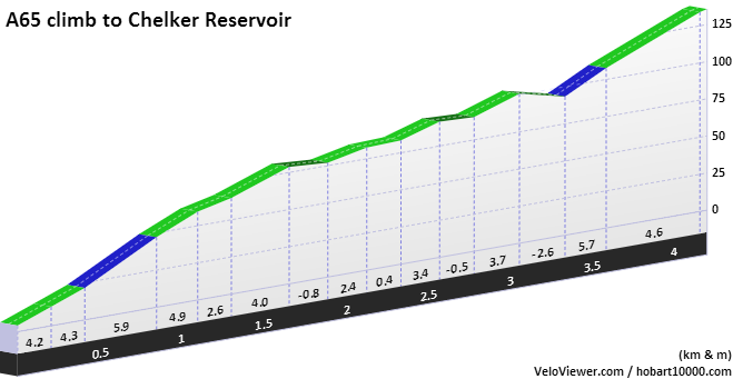 A65 to Chelker Reservoir Elevation Profile