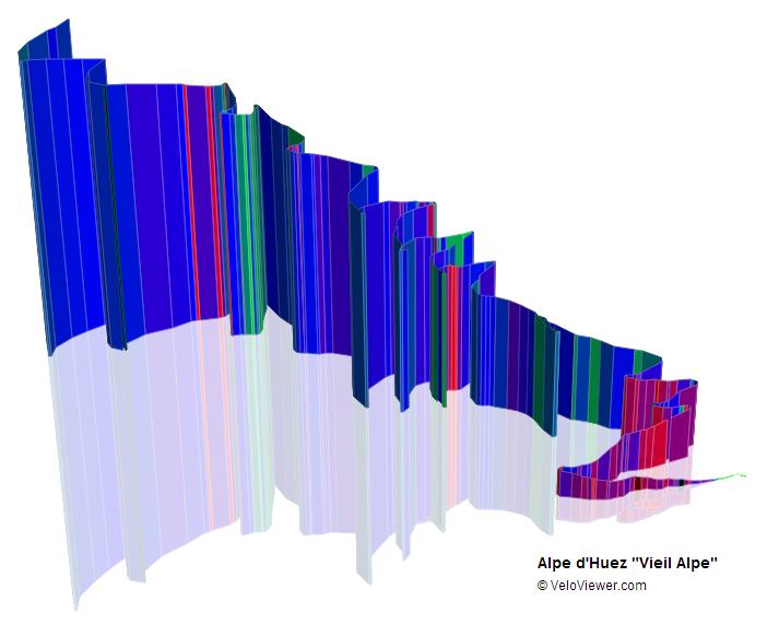 Alpe d'Huez 3D Profile