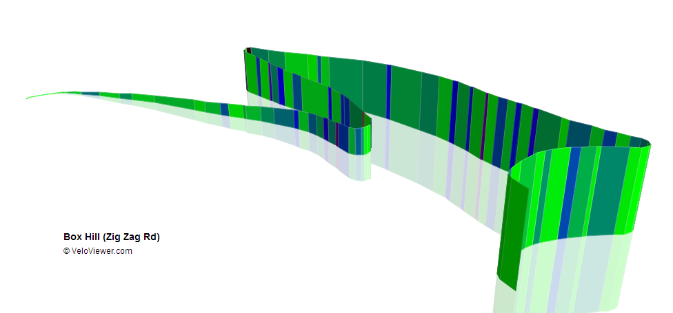 Box Hill 3D Profile