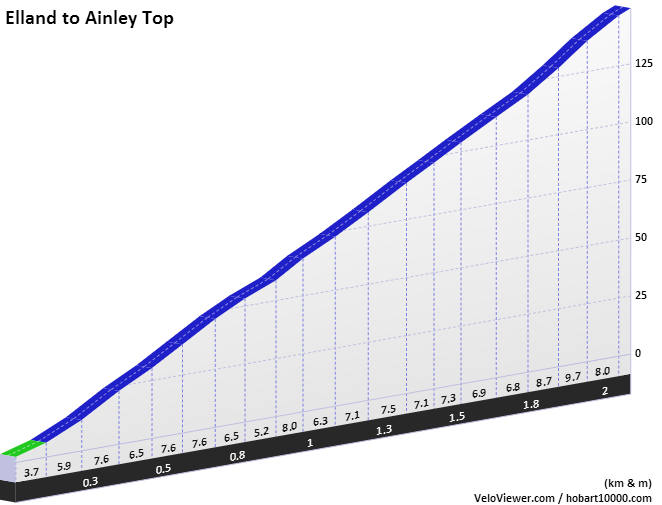Elland to Ainley Top Elevation Profile