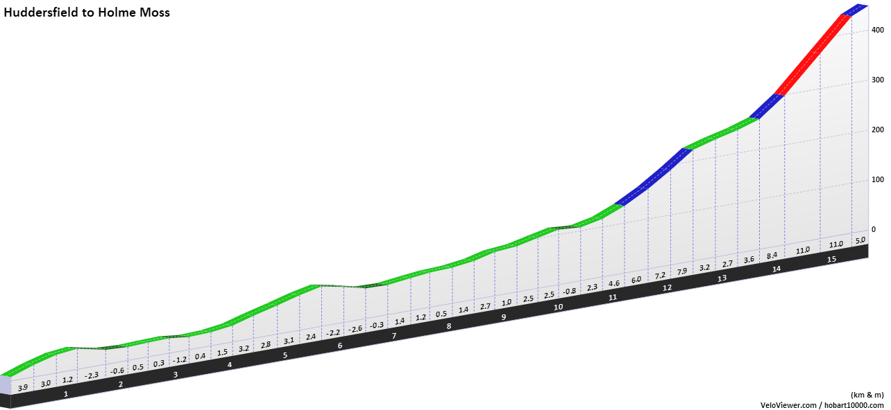 Huddersfield to Holme Moss Elevation Profile