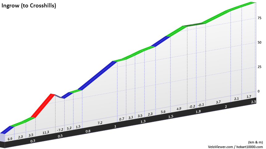 Keighley to Lees Moor Elevation Profile