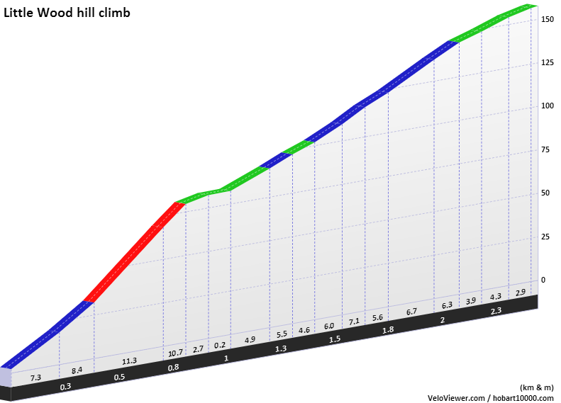 Stone Cat Elevation Profile : The climbs of stage tour de france part