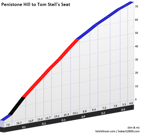 Penistone Hill to Tom Stells Seat Elevation Profile