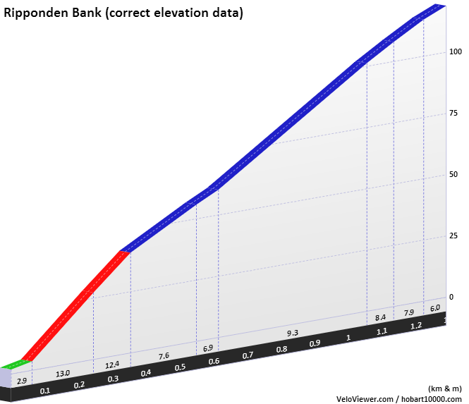 Ripponden Bank Elevation Profile