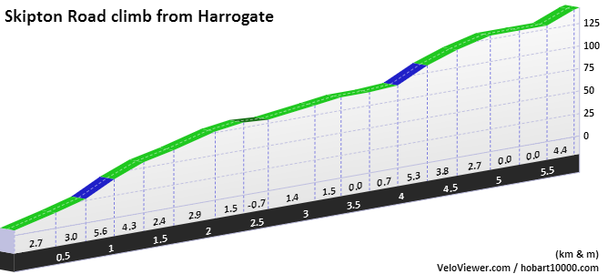Harrogate to menwith Hill Elevation Profile