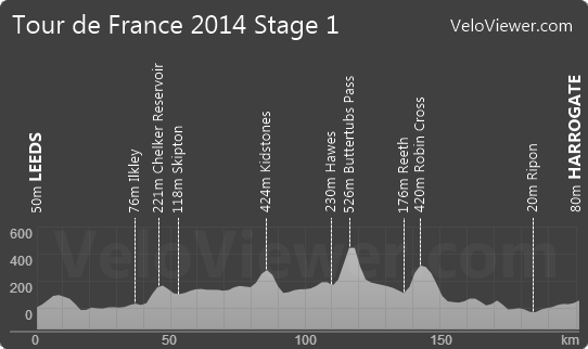 Tour de France 2014 Stage 1 Elevation Profile