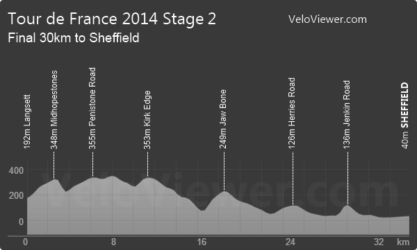 Tour de France 2014 Stage 2 Elevation Profile Last 30 km