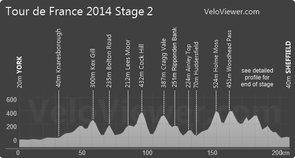 Tour de France 2014 Stage 2 Elevation Profile Full