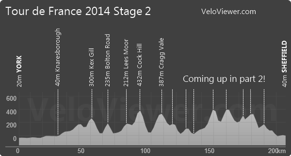 Tour de France 2014 Stage 2 Elevation Profile Part 1