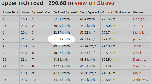 upper rich road veloview alternative leaderboard ordered by actual speed